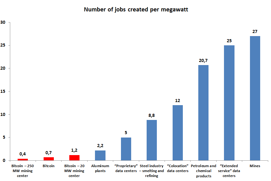 Number of jobs created per megawatt
