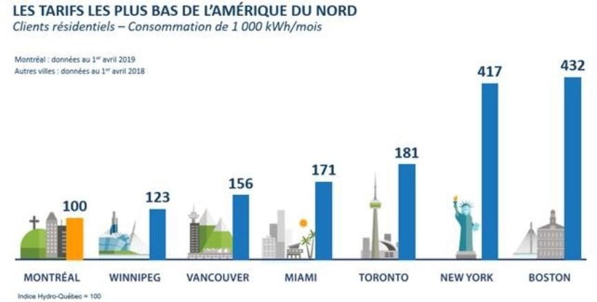 Hydro-Québec respecte son engagement pour une quatrième ...